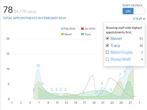 staff-metrics